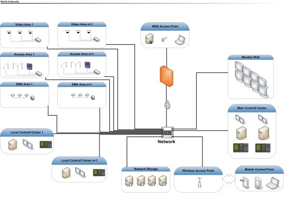SecuritySystemOverviewLANStructure